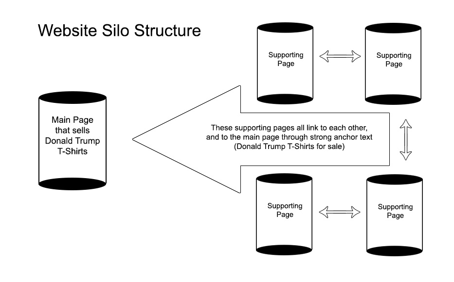 What is a website silo?